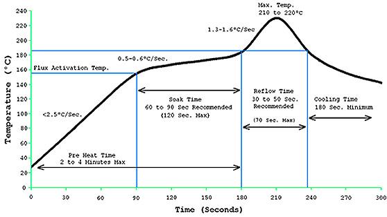 小型回流焊温度曲线图