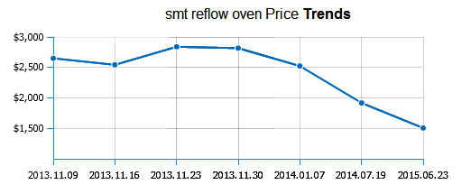 小型回流焊价格